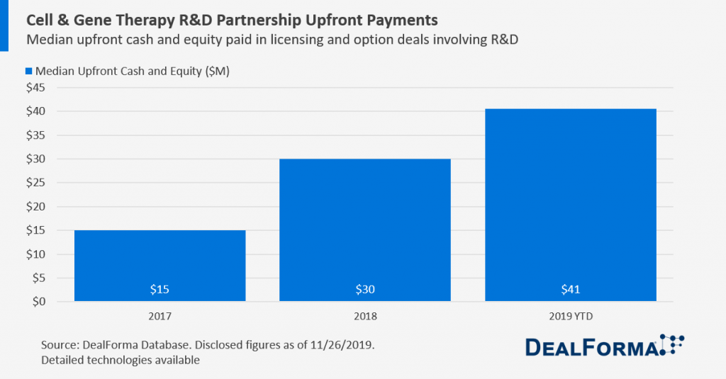 Cell & Gene Therapy R&D Partnership Upfront Payments